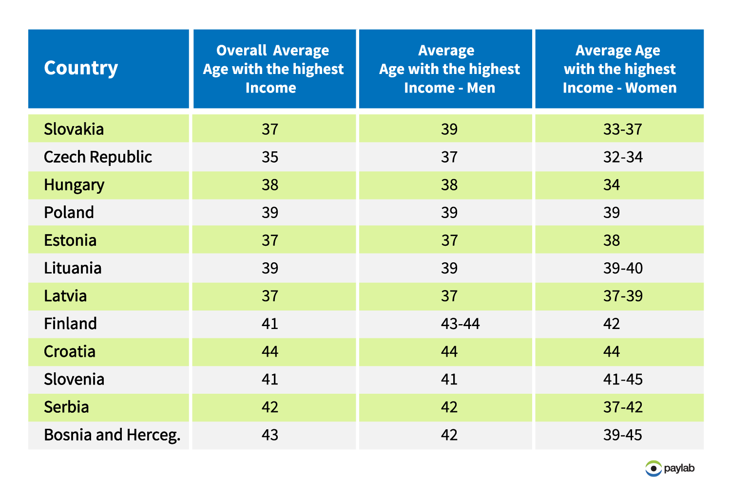 age with the highest earning potential paylab income salary CEE overview