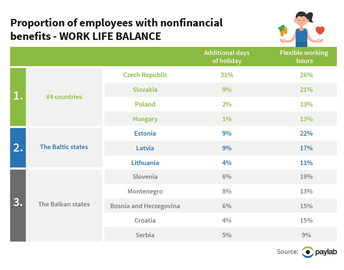 paylab_worklife_balance_benefits