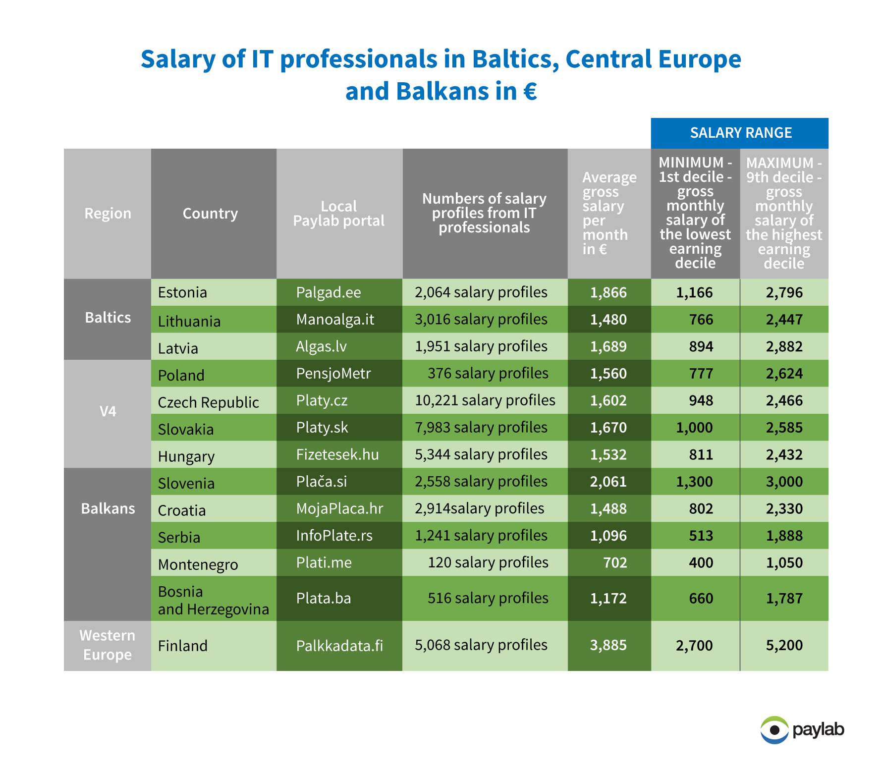Salary Slovakia, Czech Republic, Hungary, Latvia, Lithuania, Estonia, Croatia, Montenegro, Serbia, Bosnia and Herzegovina