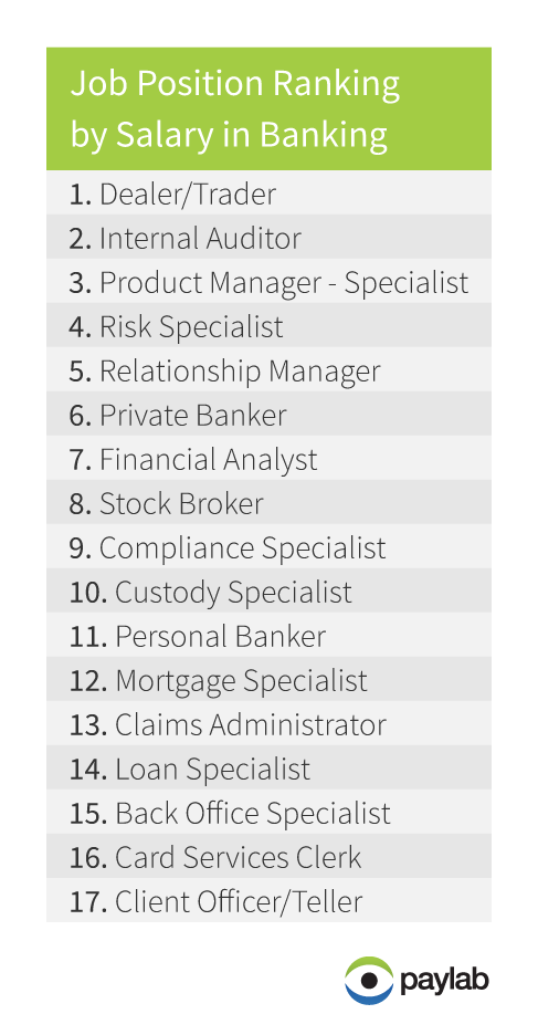job position ranking by salary in banking