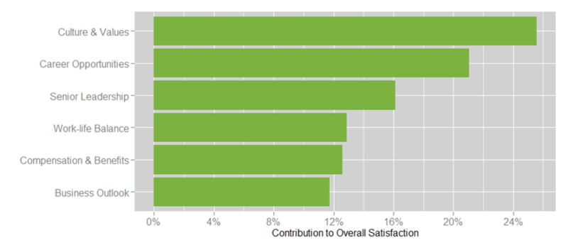 Contribution of overall satisfaction